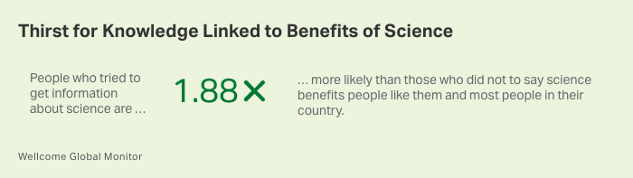 Table. People who say they tried to learn about science are 1.88 times more likely to see the benefit of the subject.