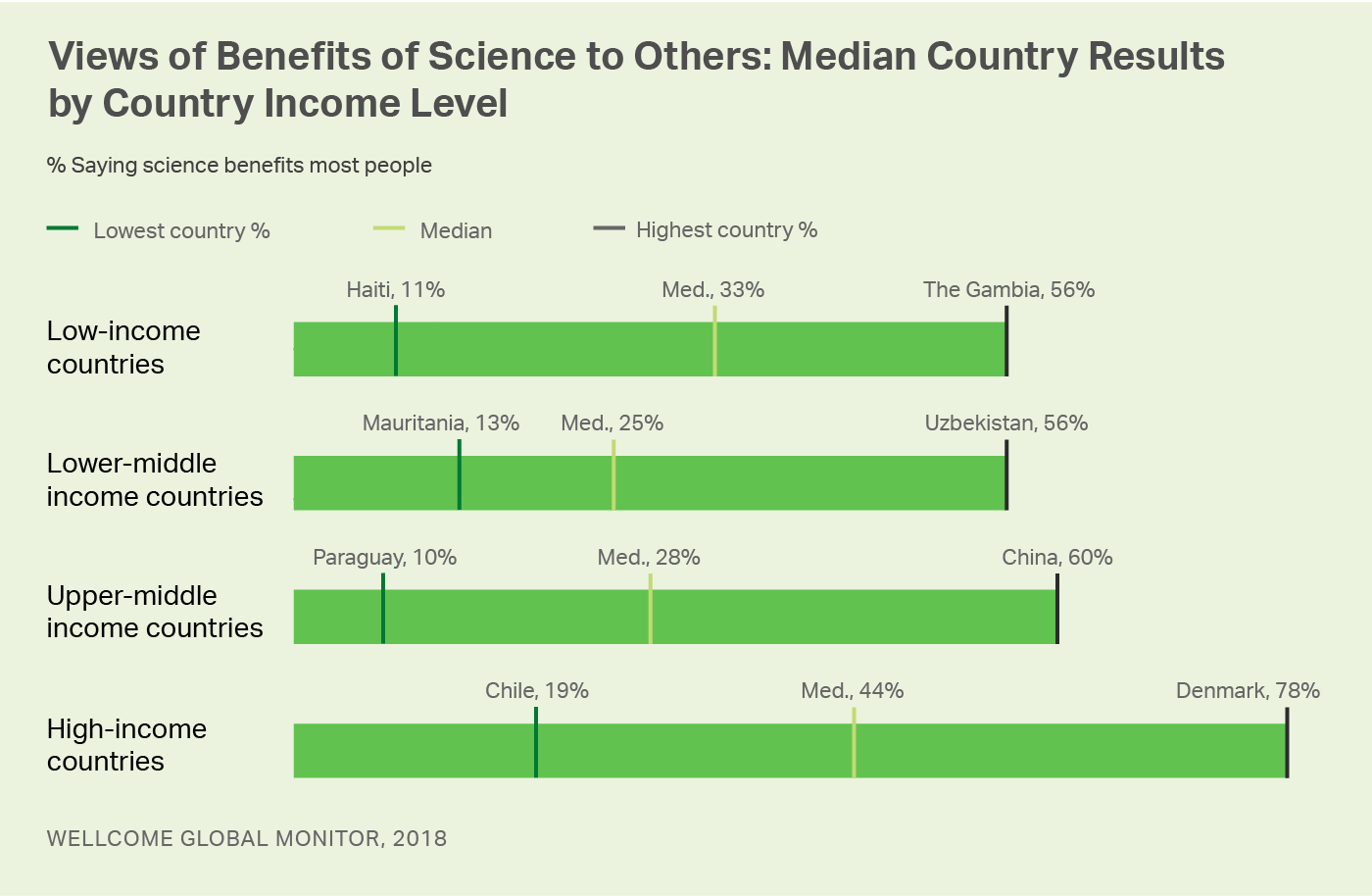 Graphic. Display shows the range in country scores and the median scores on benefits of science to others.