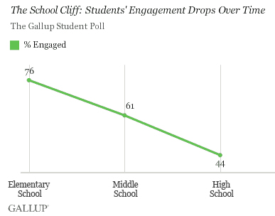 The School Cliff: Student Engagement Drops With Each School Year