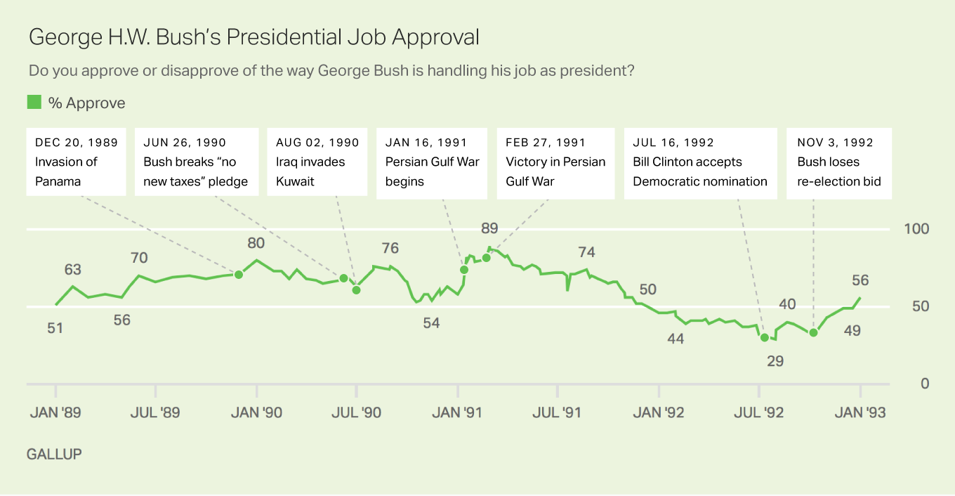 Line graph: George H.W. Bush's presidential job approval, 1989-1993. High of 89% (Feb 1991); low of 29% (July 1992).