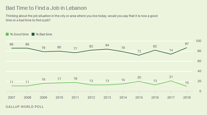 Line graph. Trend on the outlook on the job market in Lebanon.