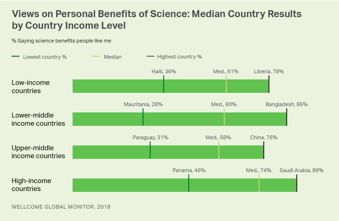 Graphic. Display shows the range in country scores and the median scores on personal benefits of science.