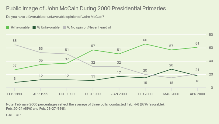 Line graph: Public image of John McCain during 2000 presidential primaries. High favorable of 66% (Feb 2000); love of 275 (Feb 1999).
