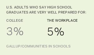 Americans Have Little Confidence in Grads' Readiness for Work, College