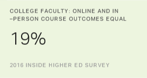 Higher Ed Faculty Skeptical About Online Course Quality