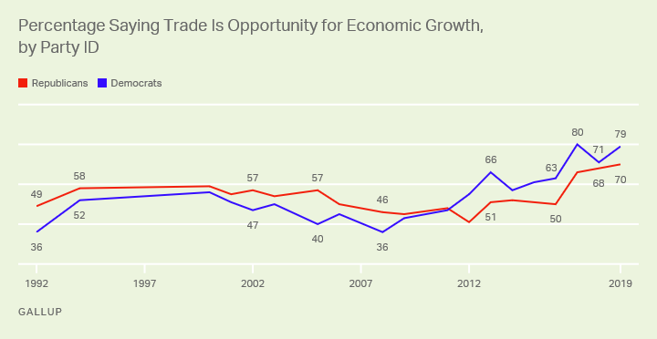 Line graph. Trend from 1992-2019 on U.S. adults' perceptions of trade as an opportunity for economic growth, by party.