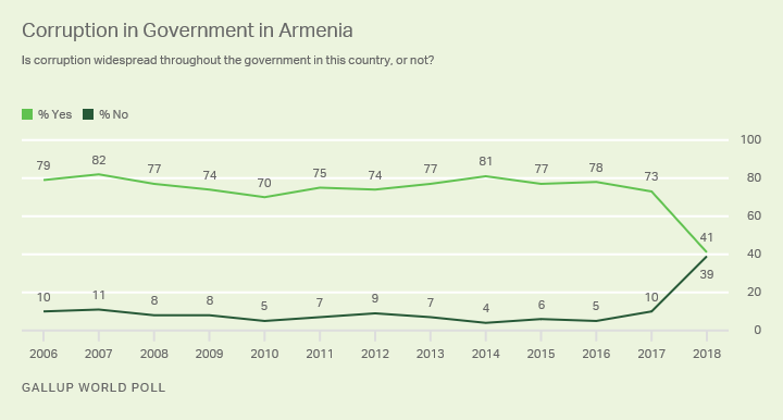 Line graph. A record-low 41% of Armenians said in 2018 that corruption was widespread in their government.