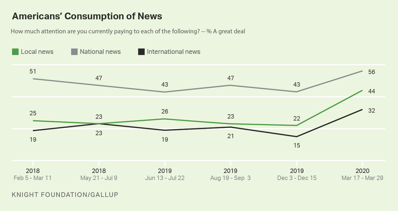 Line graph. Americans' consumption of news from February 2018 through March 2020.