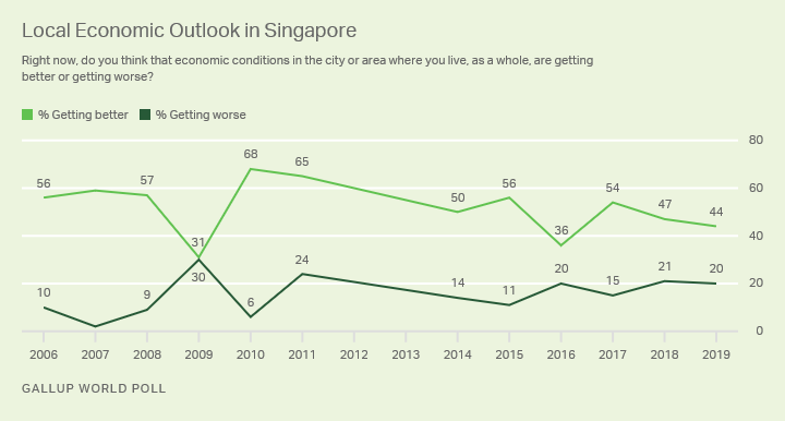 Alt text: Line graph. Singaporeans' outlook on local economic conditions over the past decade.