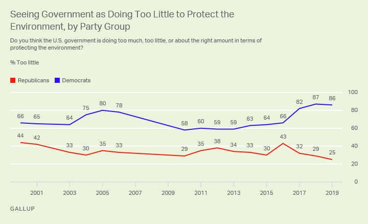 Line graph. The percentages of Republicans (25%) and Democrats (86%) saying government is doing too little to protect the environment.