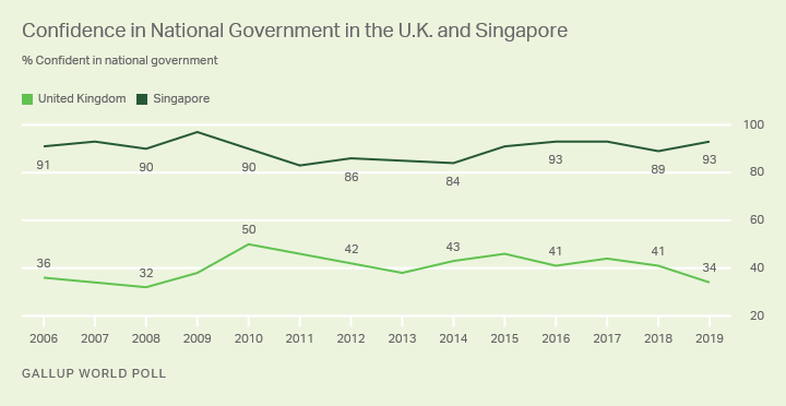 Line graph. Confidence in national government in the United Kingdom and Singapore.