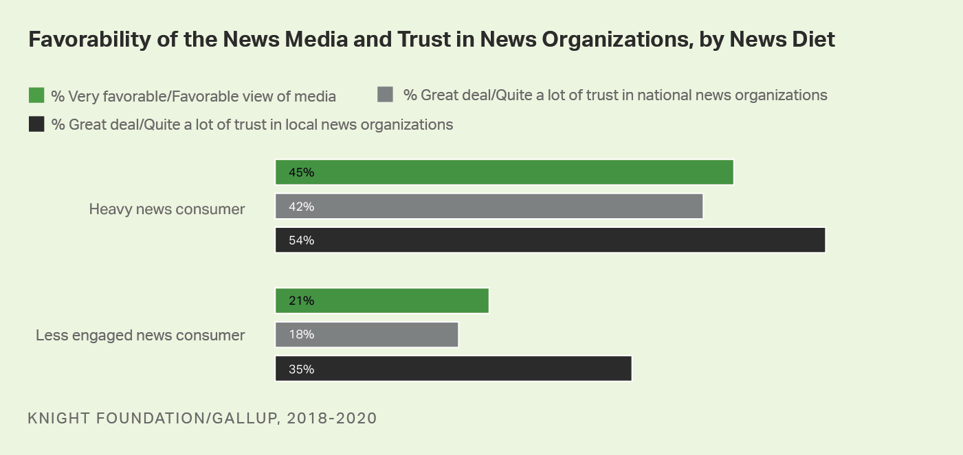 Bar graph. Americans' opinions of news organization, but their level of news consumption.