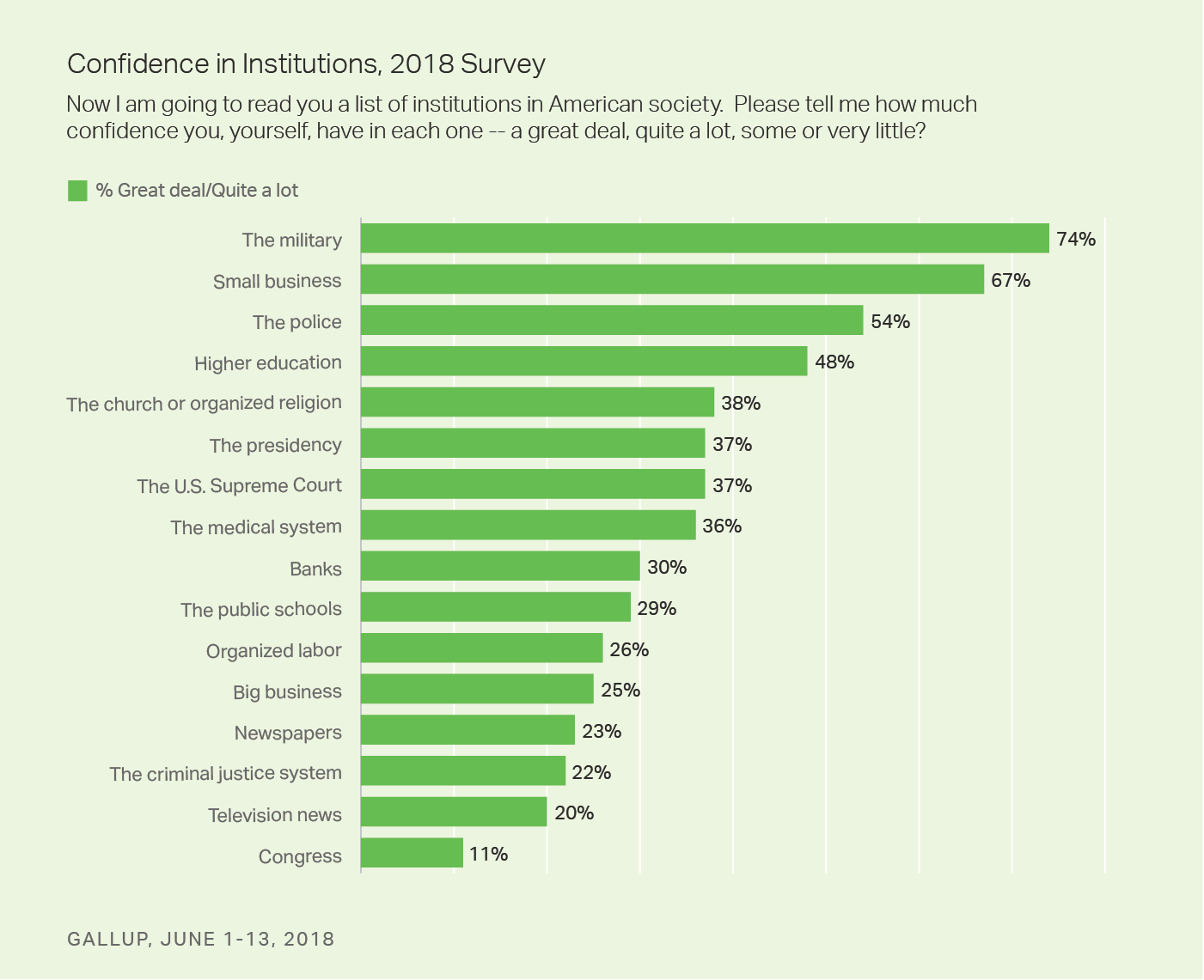 Bar graph. Americans have the most confidence in the military, with 74% expressing confidence in the institution.