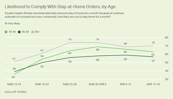 Line graph. Americans' willingness to comply with COVID-19 related stay at home orders, by age group.