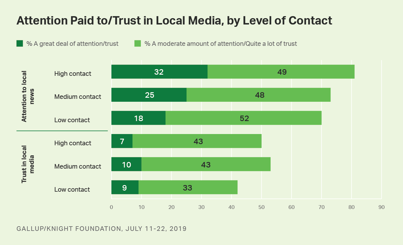 Bar graph. Americans' level of contact with, attention to and trust in local media.
