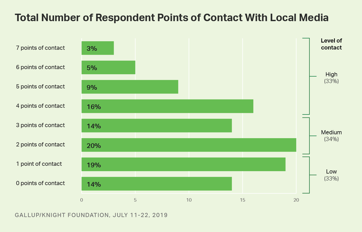Bar graph. The number of points of contact (from 0 to 7) that Americans have had with local media.