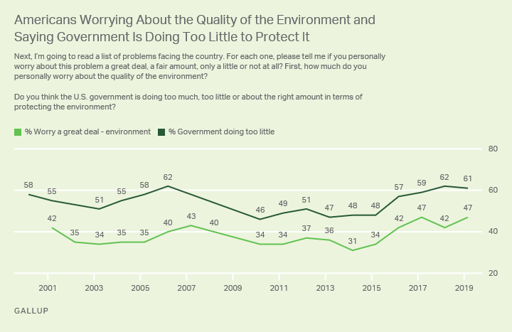 Line graph. Americans' worry about quality of the environment and views the government is doing too little to protect it.