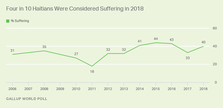 Line graph. Trend in suffering in Haiti.