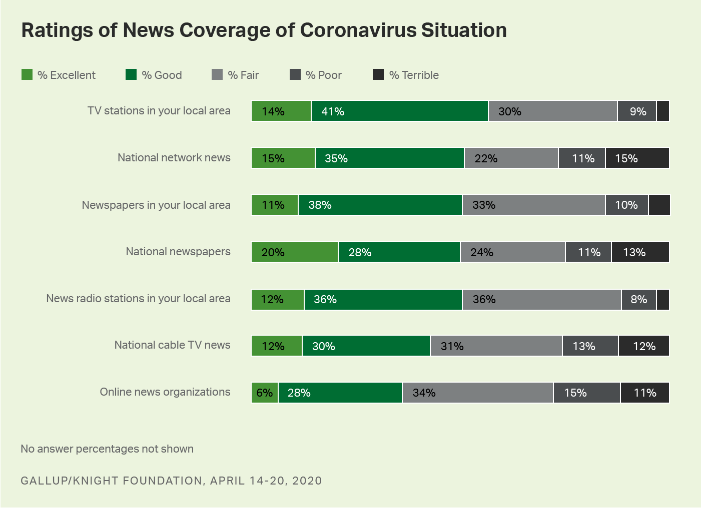 Bar graph. Americans give local TV news higher ratings for coronavirus coverage than other news sources.