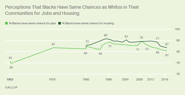 Line graph. Americans' perceptions that blacks have the same opportunities as whites to obtain housing and jobs.