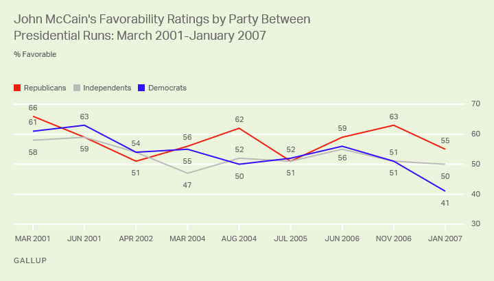 Line graph: John McCain's favorability ratings by party, 2001-2007. GOP high favorable: 66% (Mar 2001); Dem low favorable 41% (Jan 2007).