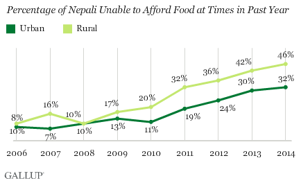 Percentage of Nepali Unable to Afford Food at Times in Past Year by Rural vs. Urban