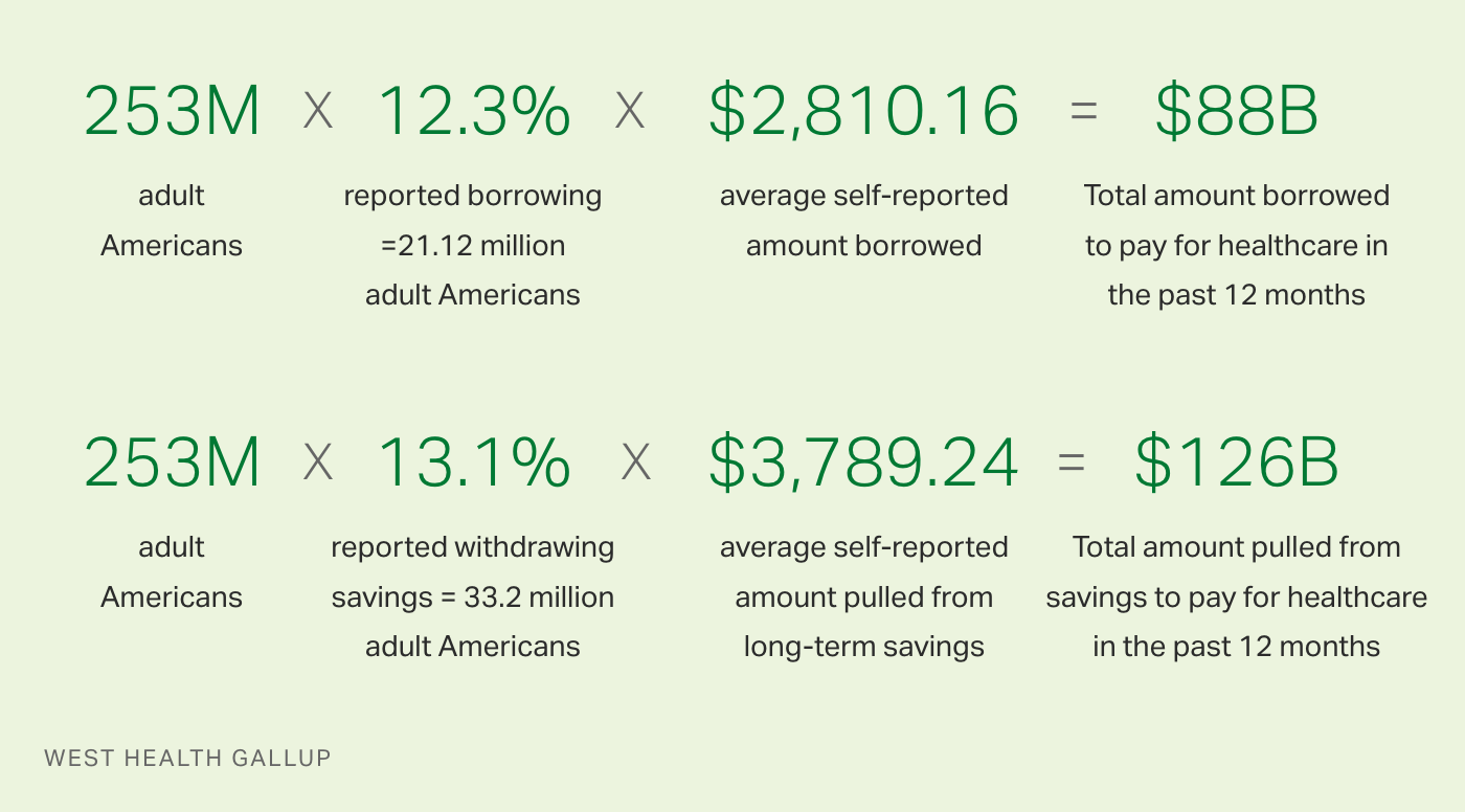 Table: Americans borrowed $88B and pulled $126B from savings to pay for healthcare in the past 12 months.