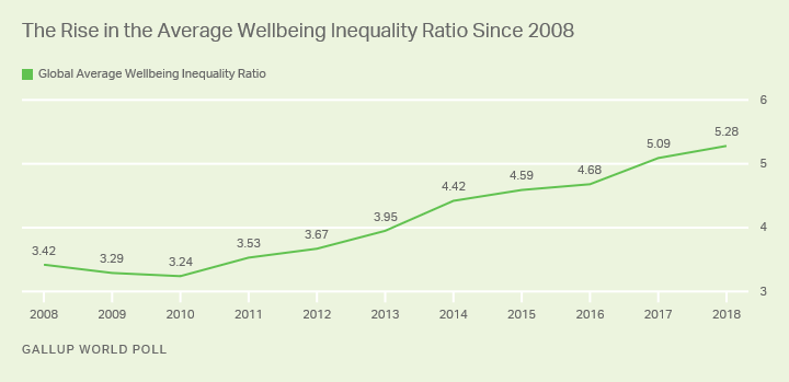 Line graph. The wellbeing inequality ratio has been increasing worldwide since the end of the Great Recession.