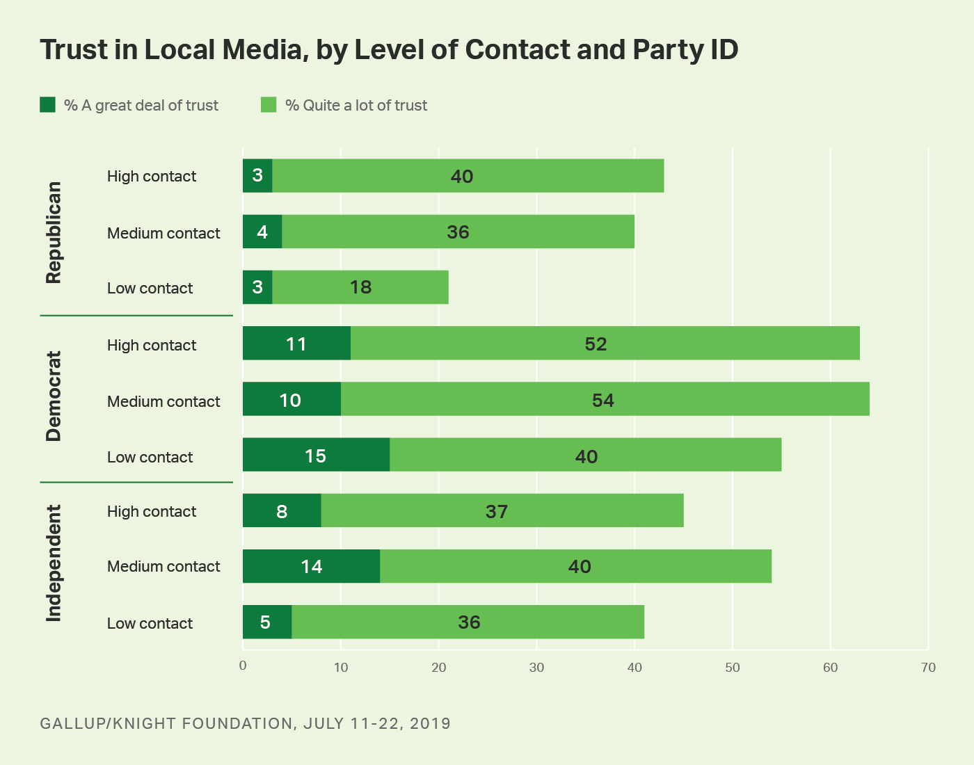 Bar graph. Americans' level of trust and contact with local media by party affiliation.