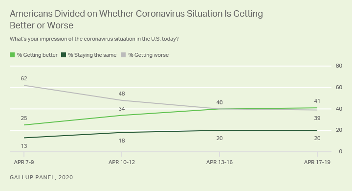 Line graph. Percentage of Americans perceiving the coronavirus situation is getting better, getting worse or staying the same. Weekly averages in April.