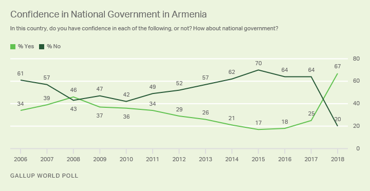 Line graph. After Armenia's revolution in 2018, confidence in the national government soared to a record-high 67%.