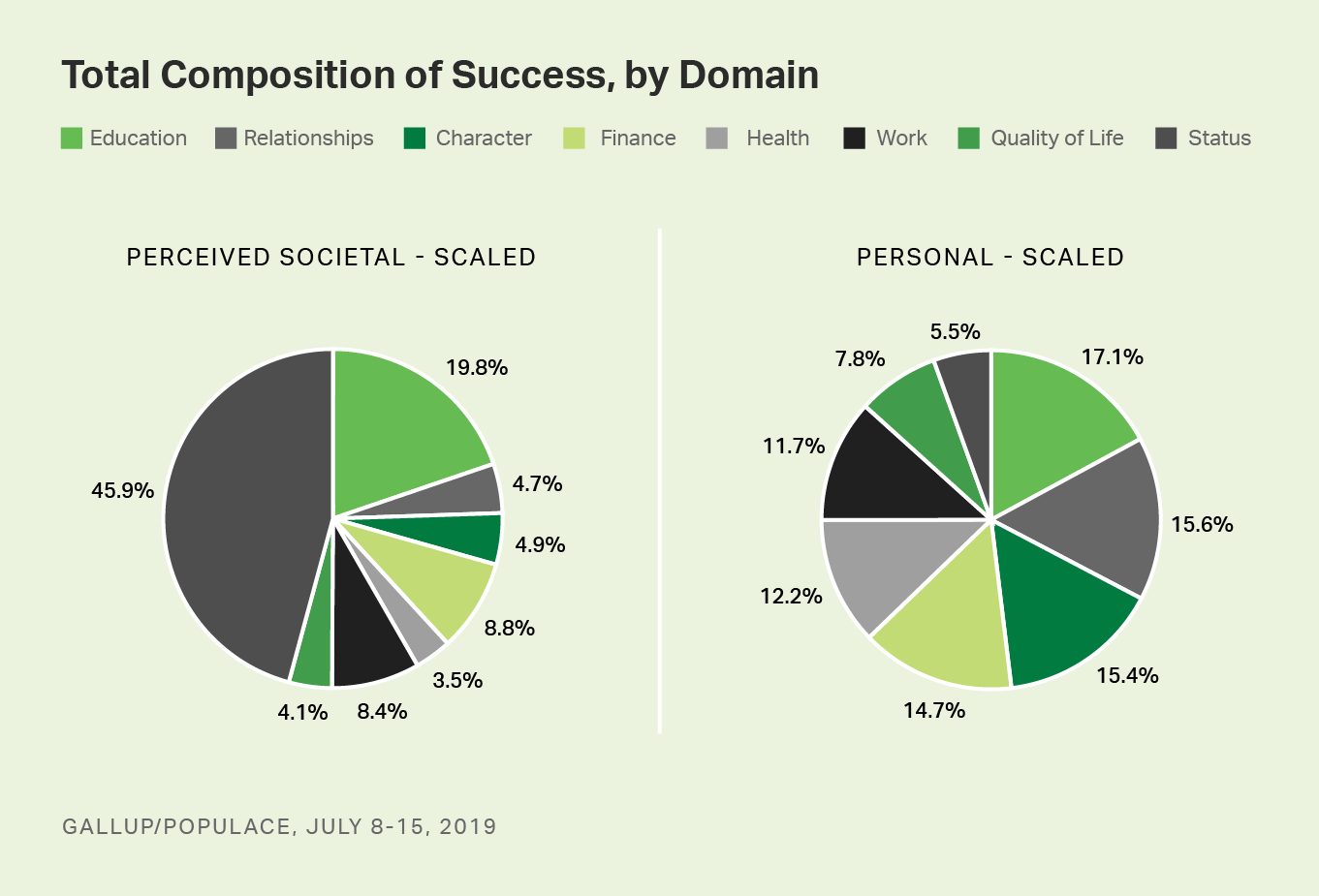 Pie graphs. Americans' perceptions of personal and societal definitions of success across eight domains.