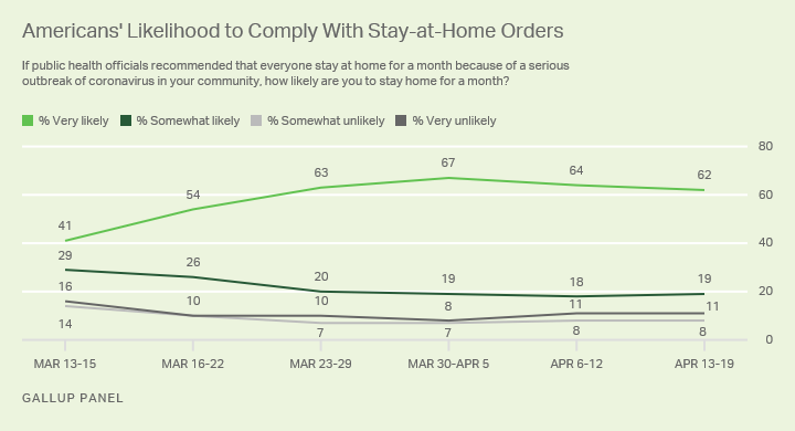Line graph. Americans' Willingness to Comply with COVID-19 Stay at Home Orders.