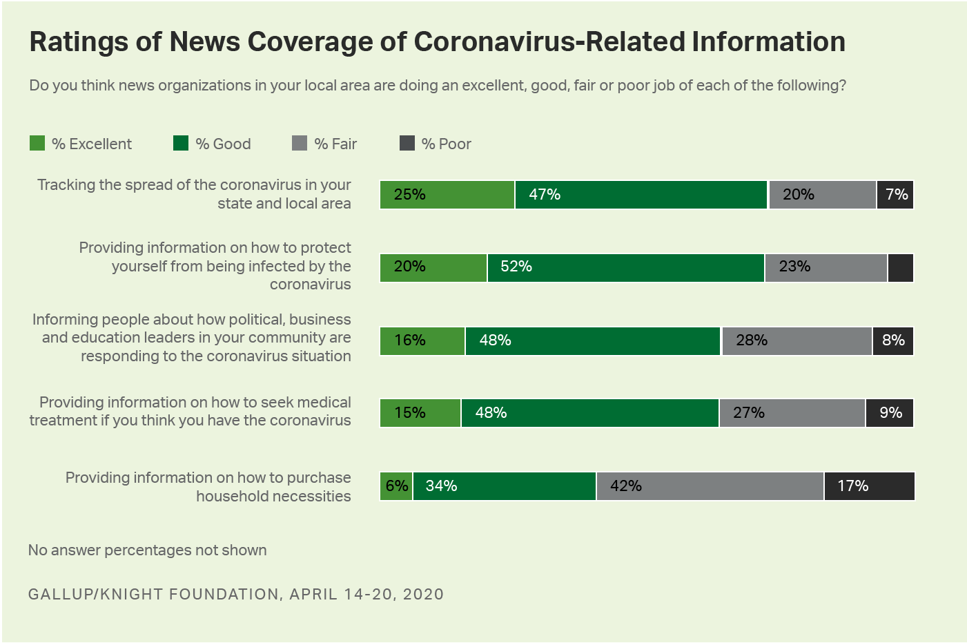 Bar graph. Americans say local news is doing a good job of providing coronavirus-related information.