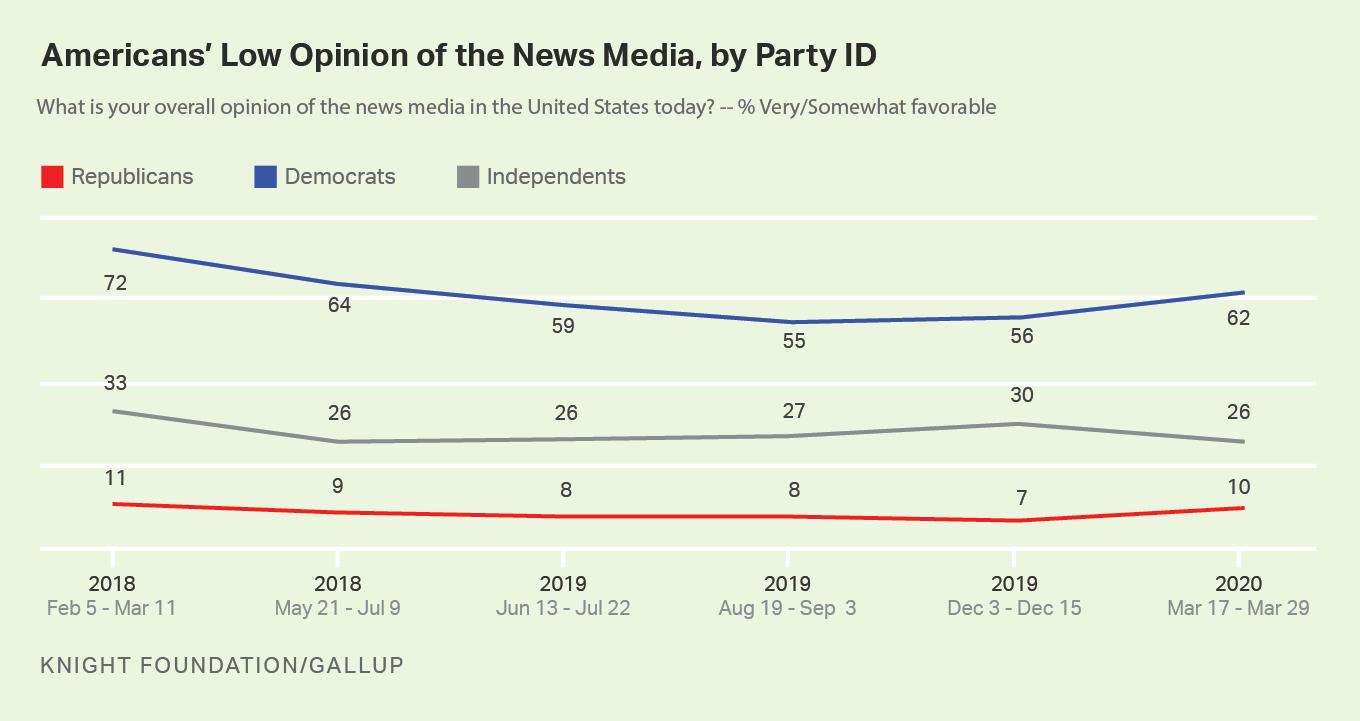 Line graph. Americans' opinions of the news media, from February 2018 through March 2020.