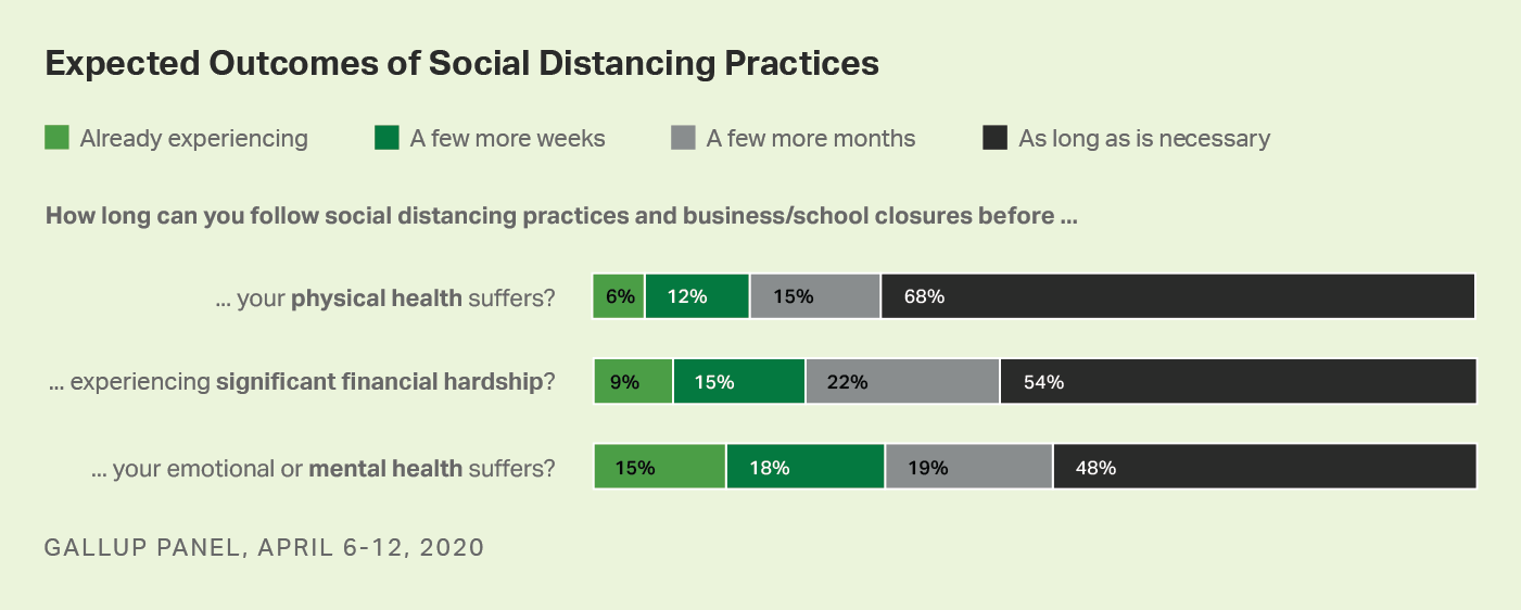 Bar graph. Americans' views of how long they can follow social distancing before finances, mental and physical health suffer.