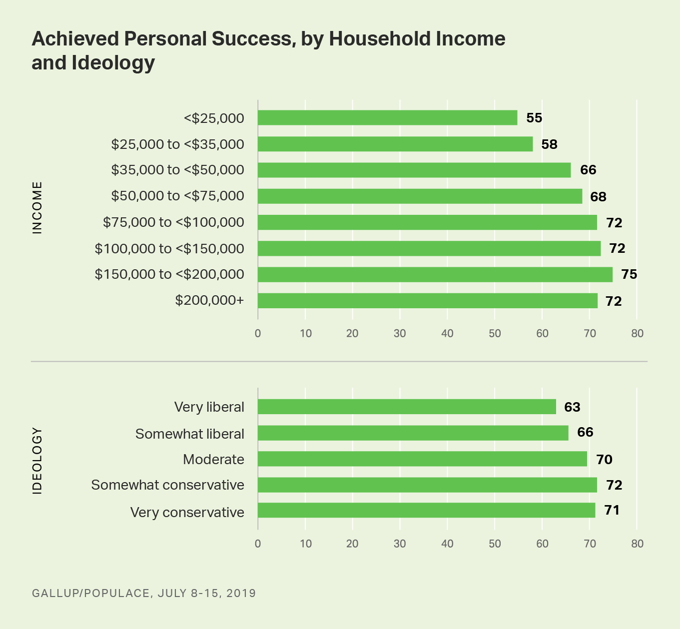 Bar graph. Americans perceptions of personal success by income and political ideology.