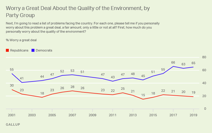 Line graph. The percentages of U.S. Republicans (19%) and Democrats (65%) who worry a great deal about the quality of the environment.