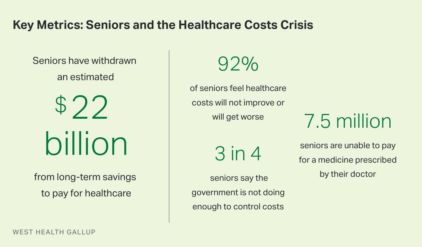 Table. Key metrics about American seniors, those age 65 and older, and the healthcare cost crisis.