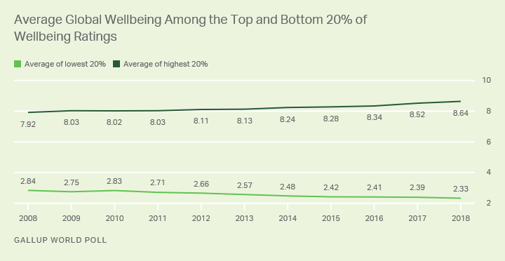 Line graph. Average life ratings among the top 20% and bottom 20% of wellbeing ratings over time.