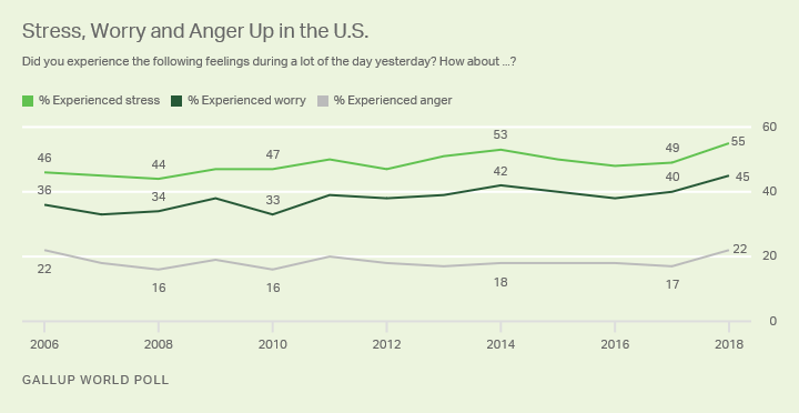 Line graph. Trend in stress, anger and worry in the U.S.