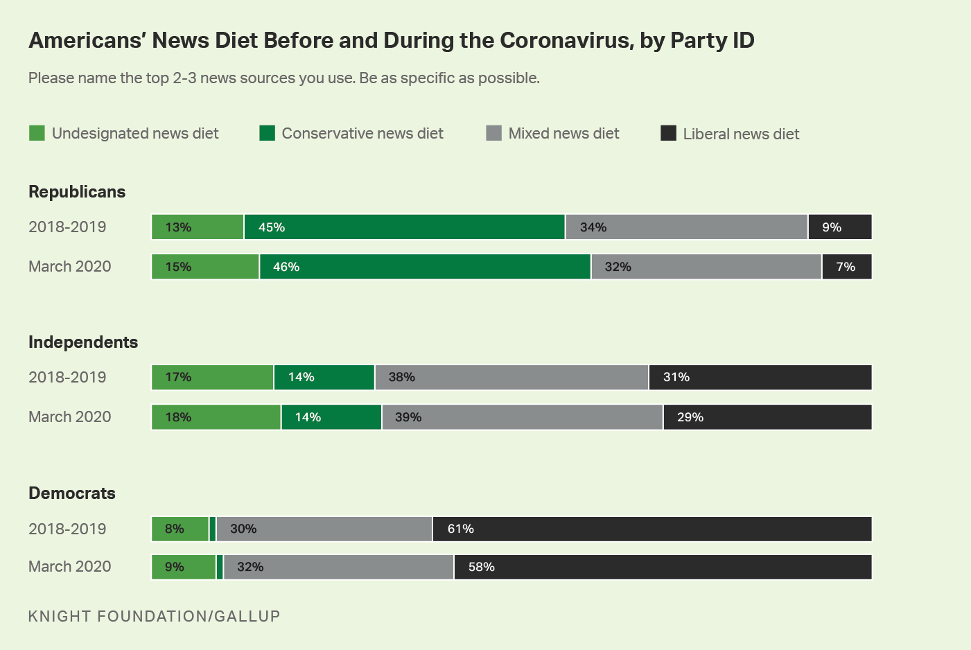Horizontal bar graph. Americans' news diet before and during coronavirus, by political affiliation.