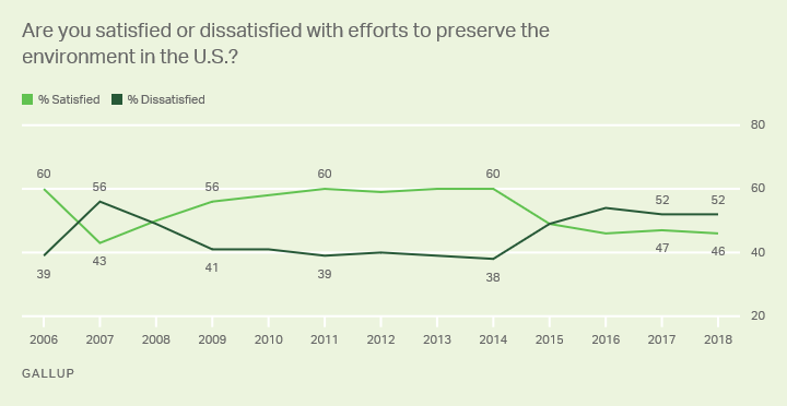 Alt text: Line graph. The majority of Americans are dissatisfied with efforts to preserve the environment.