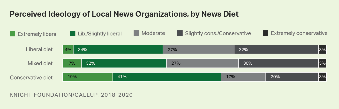 Bar graph. Americans' perceptions of the political ideology of local news organizations, by their news diet.