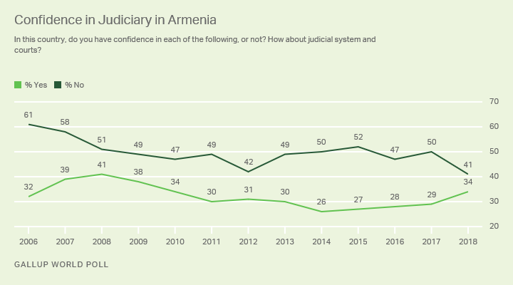 Line graph. Armenians' confidence in their judiciary remained relatively low at 34% in 2018.