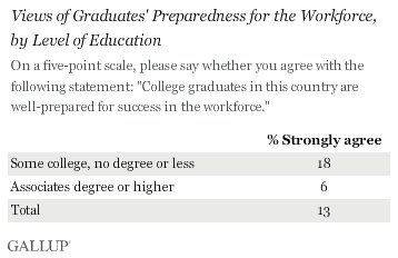 Americans with college degrees are much less likely to strongly agree college grads are ready for the workforce than Americans without college degrees