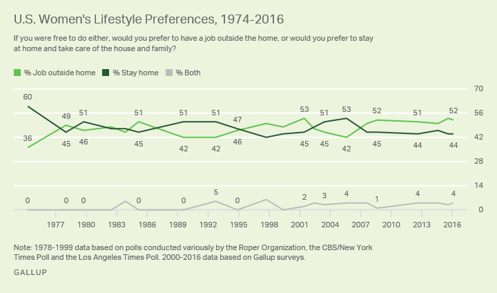 Line graph. Women's views on preference for working outside the home or taking care of the house and family, since 1974.