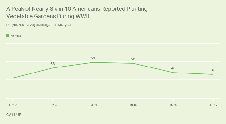 Line graph. Americans who said they planted a vegetable garden last year, 1942 to 1947.