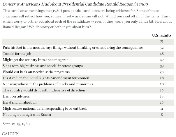 Concerns Americans Had About Presidential Candidate Ronald Reagan in 1980
