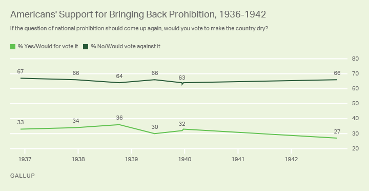 Line graph. Americans' support for bringing back national prohibition, from 1936 to 1942.